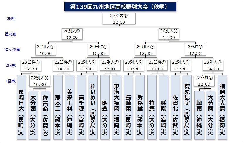 秋季九州大会・高校野球2017 日程結果速報・組み …