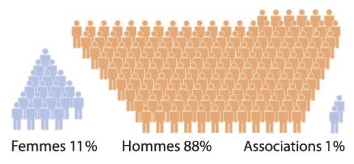 Proportions féminines parmi les Bohaires de gasconha en 2016