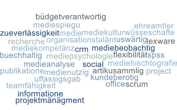 Wordcloud-CH