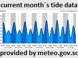 Seychelles fishing tide forecast