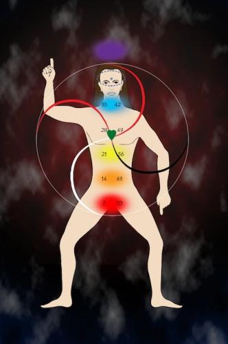 In meinem obigen Diagramm sehen Sie die Chakren, die durch die Lichtfarbe repräsentiert werden, die sie gewöhnlich ausdrücken, wie sie von denen mit Hellsehen (innere Sicht oder spirituelle Sicht) gesehen werden.