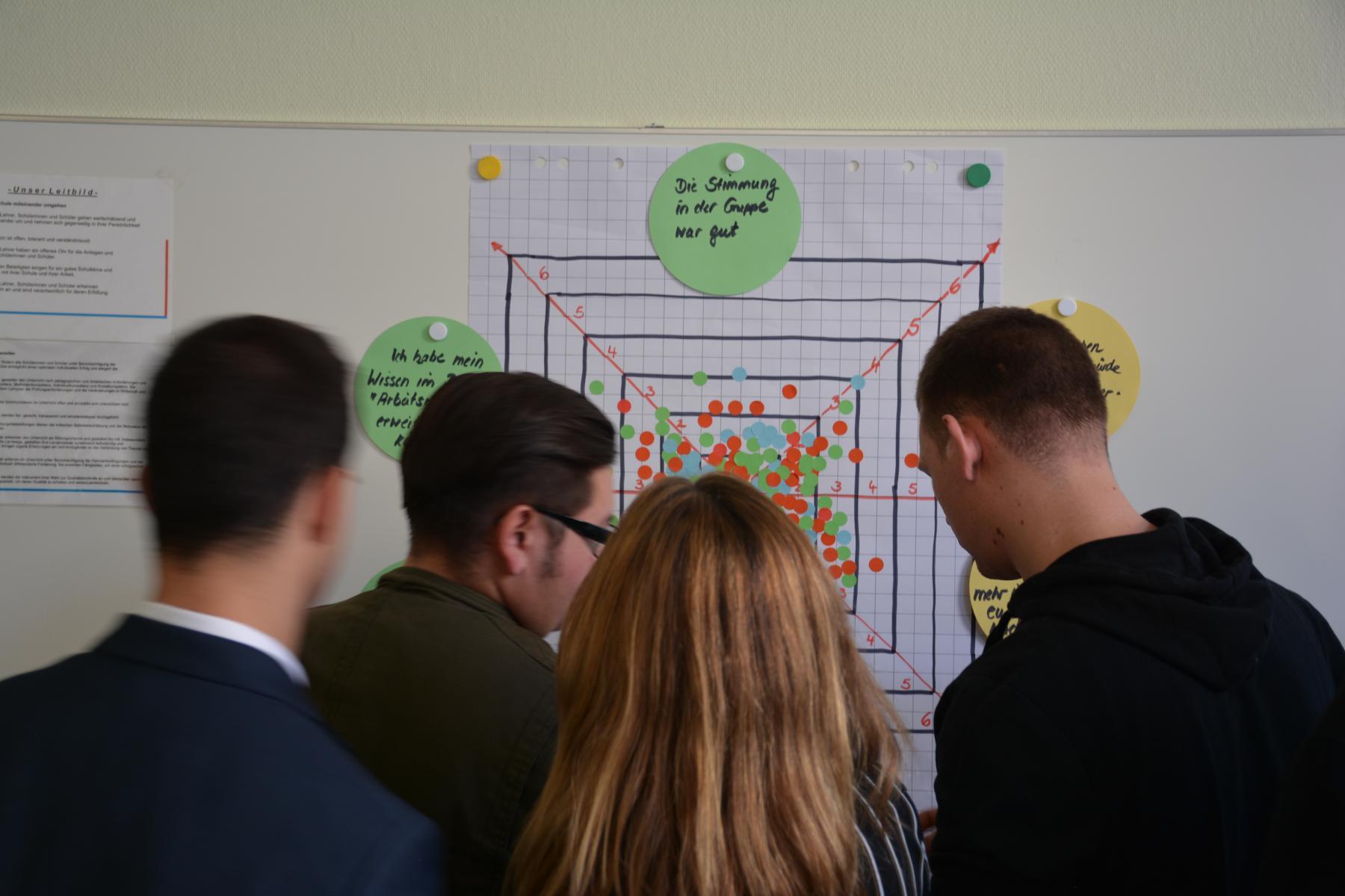 Projekt-Evaluation