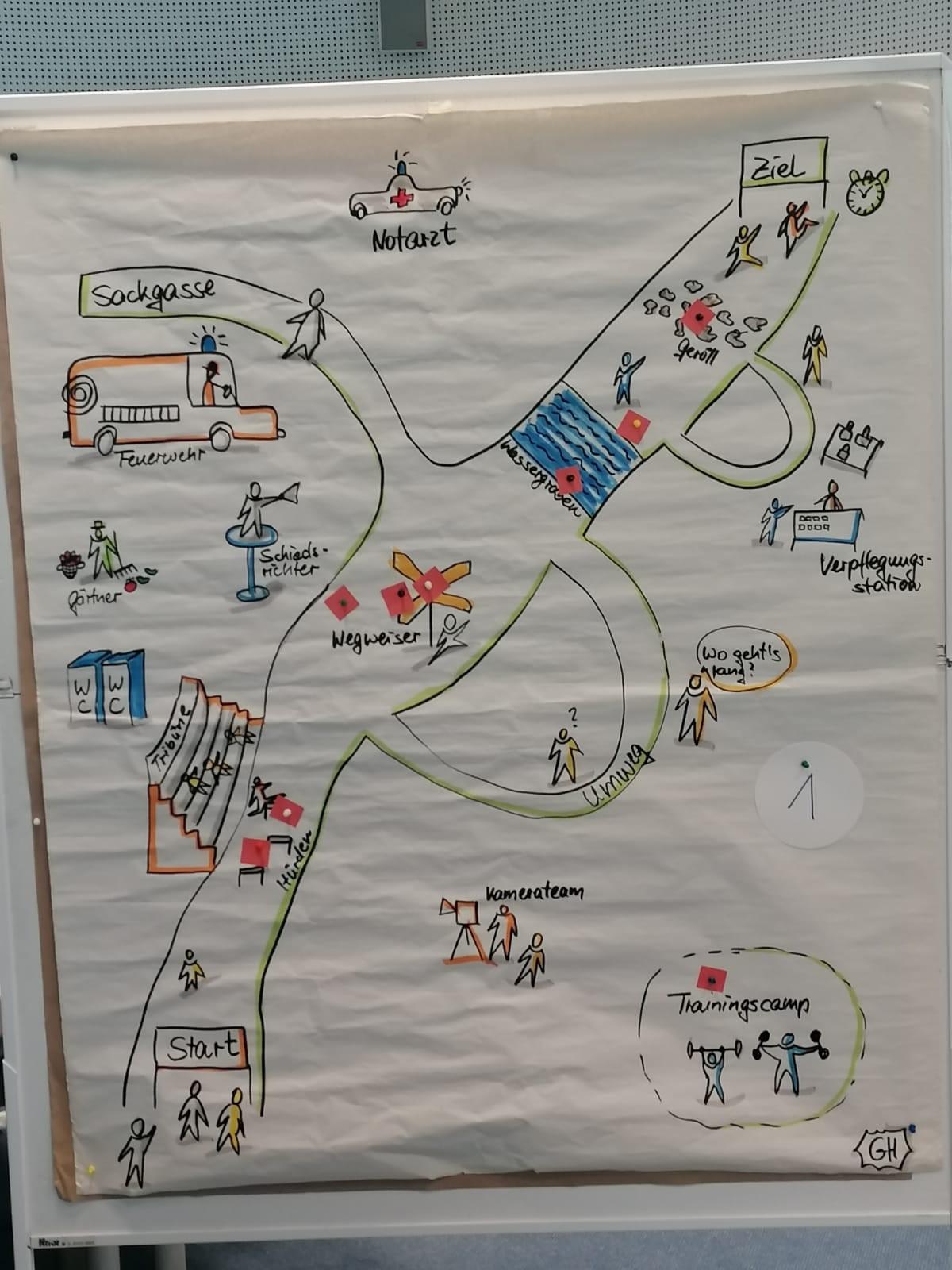 """2021 - Herbst - Workshop """"Organisationsentwicklung"""""""