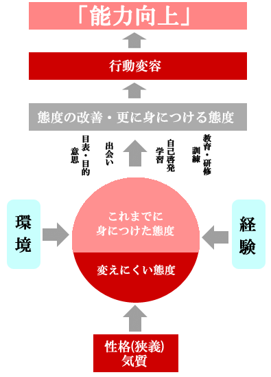 図4 態度と行動変化