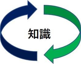知識資産のリサイクルシンボル図