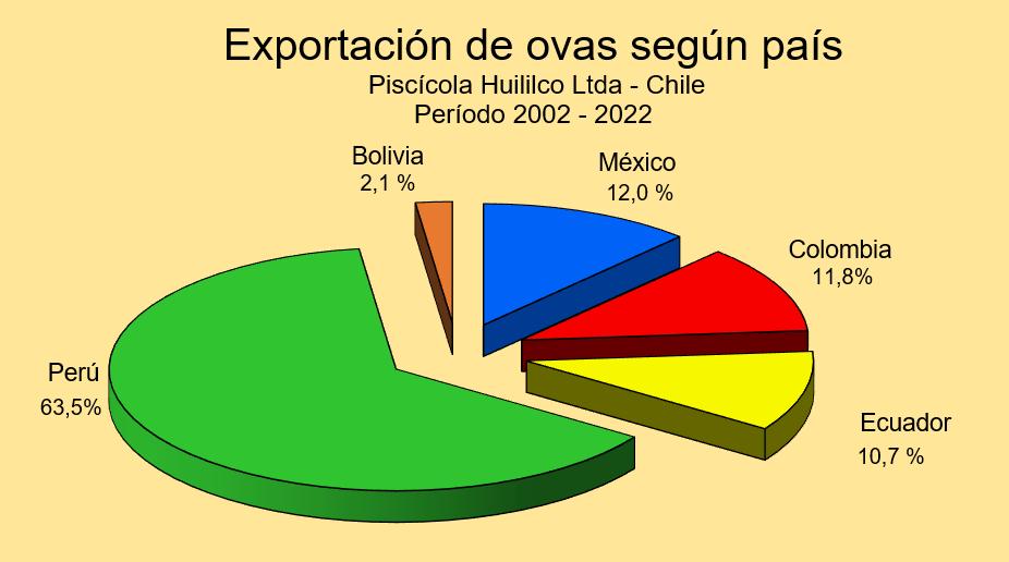 Distribución porcentual de exportación de ovas por país
