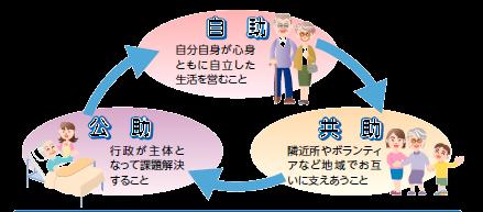 山添村社会福祉協議会 自助 共助 公助
