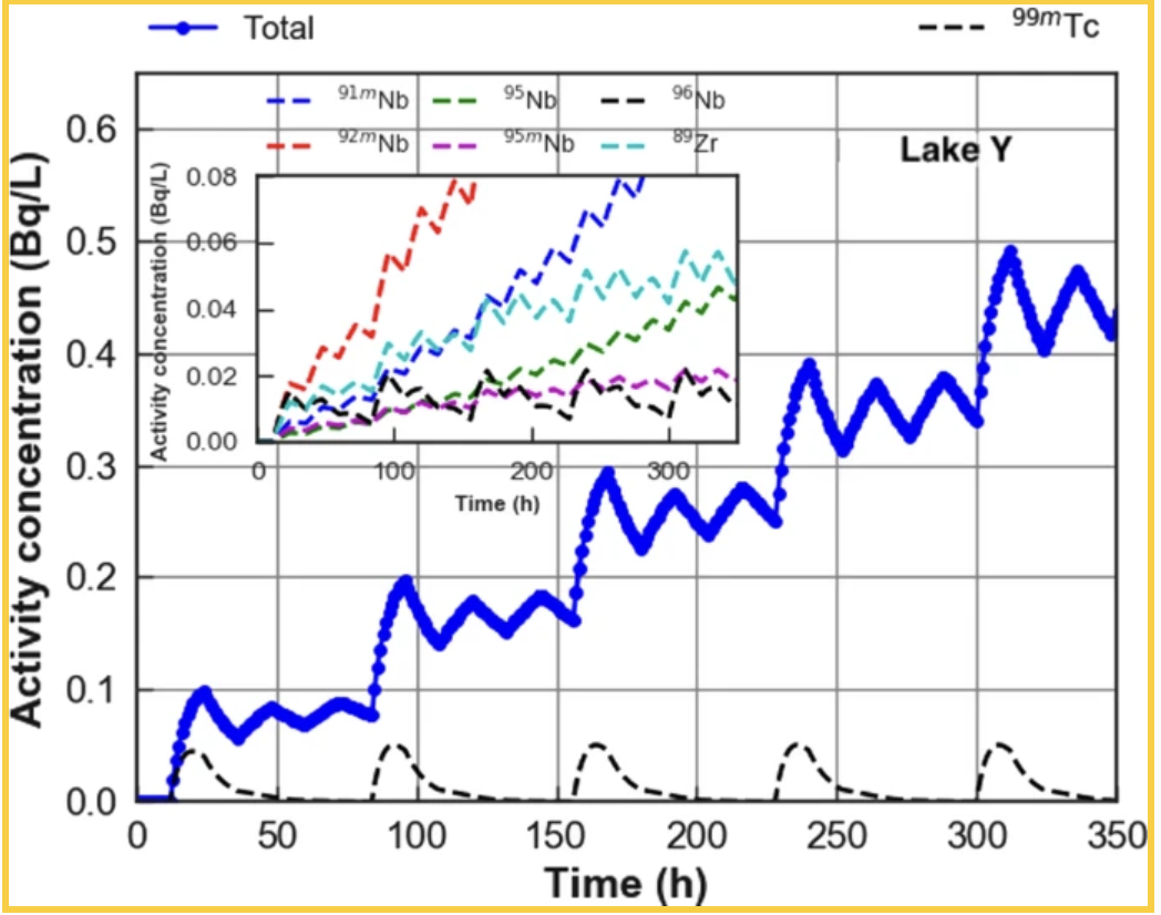 Modelling mixing and transport of radioactive effluents in water reservoirs: an application to the operation of a fusion facility