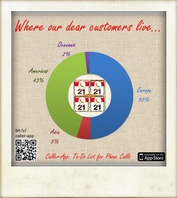 Customer distribution Caller-App