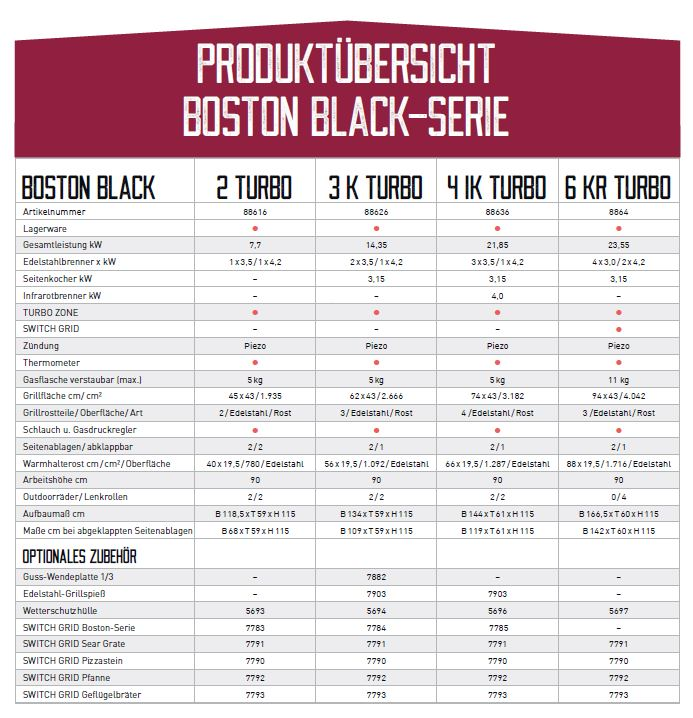 Produktübersicht Boston Black Serie
