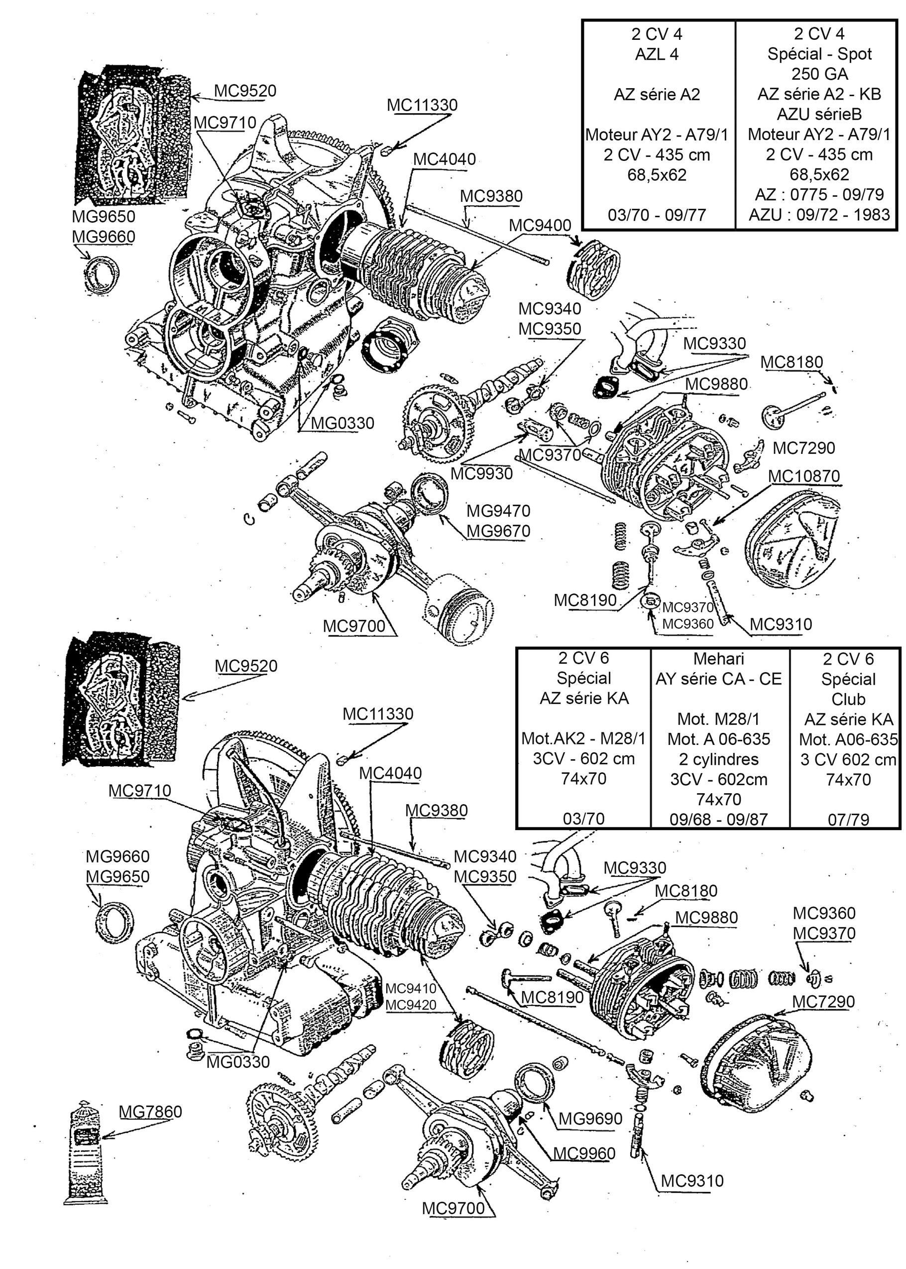 moteur 435 cm3 et 602 cm3