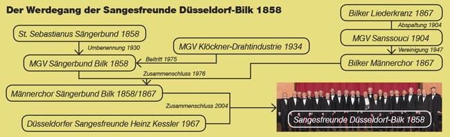 Bild: Der Werdegang der Sangesfreunde Düsseldorf-Bilk 1858