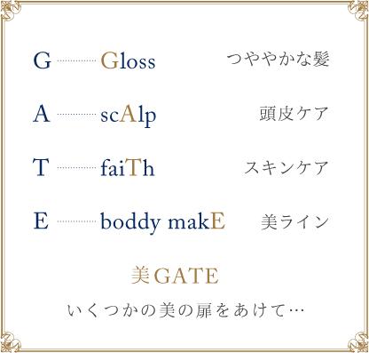 GATEをコンセプトとして G...gloss...髪の艶 A...scalp...頭皮ケア T...FAITH..スキンケア E...LINE...ボディライン