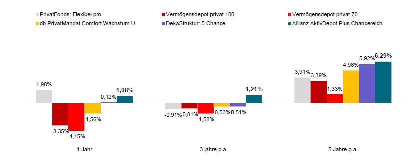Wertentwicklung der lukrativsten Geldanlagen im Marktvergleich