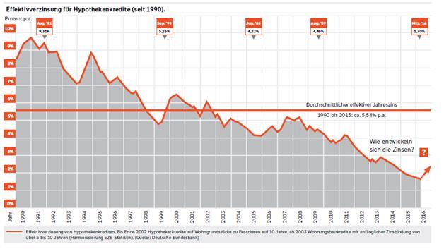 In der heutigen Zeit ist es sinnvoll sich die niedrigen Zinsen so lange wie möglich durch die sog. Zinsfestschreibung zu sichern