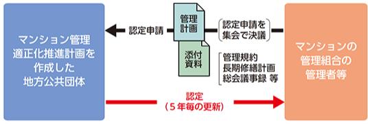 管理計画認定制度とマンション管理適正評価制度①~新たな2つの制度~
