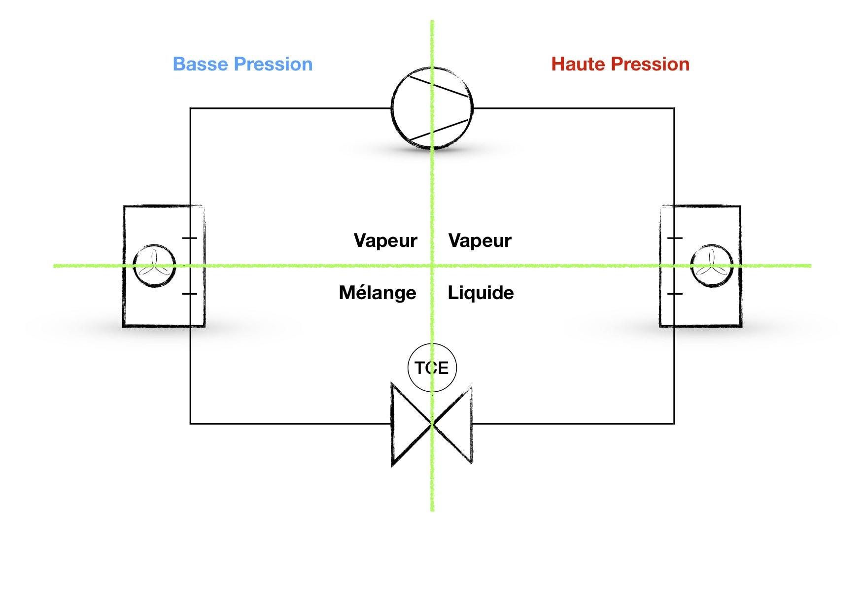 Circuit frigorifique, composants et fonctionnement