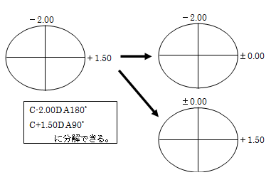 「S+1.50D C-3.50D A180゜」をスコア表示