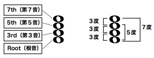 4和音の構成