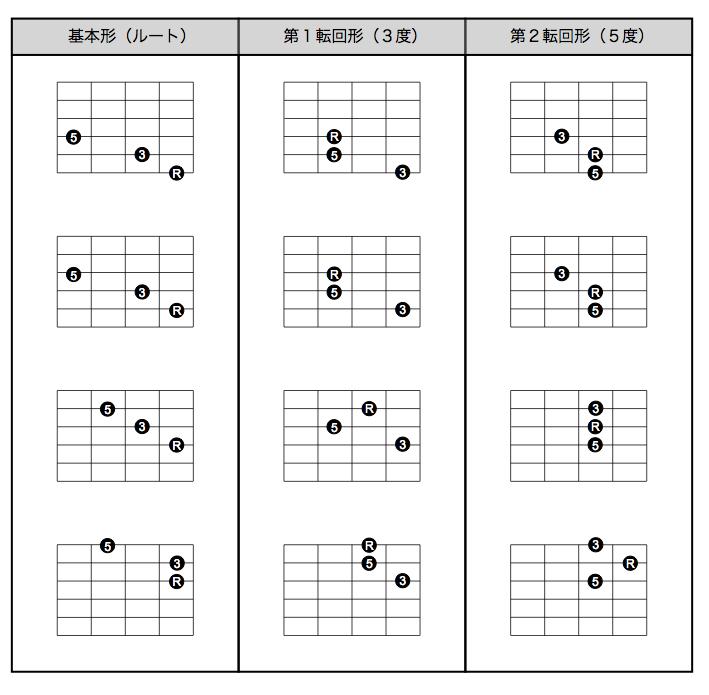 ➥運指の法則 - 8monji-guitar.co...