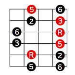 5度ポジションでのペンタトニックスケールとメジャーコードの関係