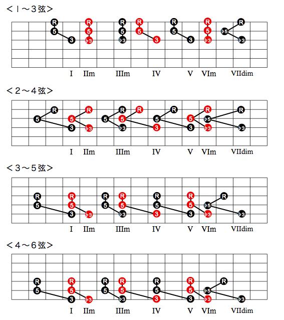 ダイアトニック・コードのダイアグラム|第1転回形(三和音)