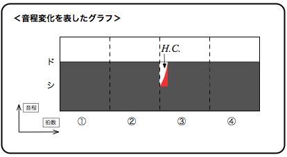 チョーキング 音程変化を表したグラフ