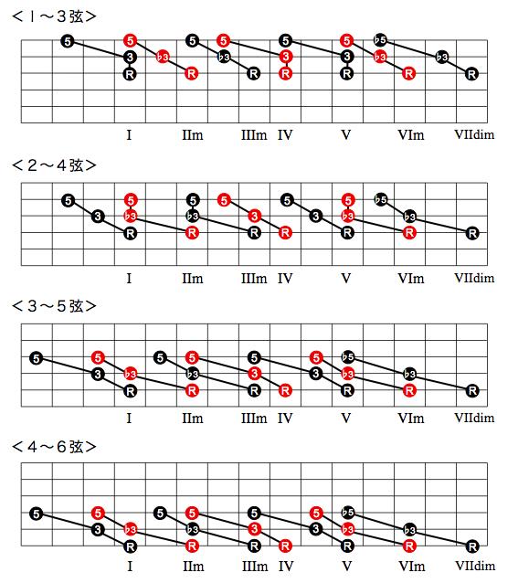 ダイアトニック・コードのダイアグラム|基本形(3和音)