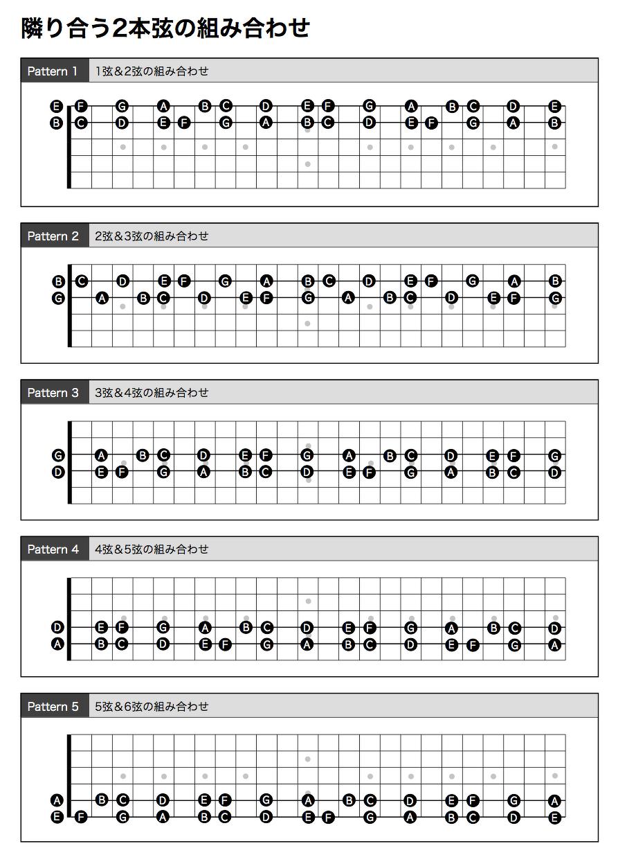 隣り合う2本弦の組み合わせ ダイアグラム