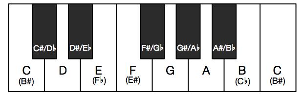 鍵盤での異名同音