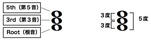 3和音の構成