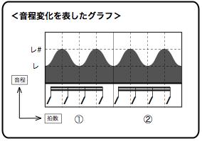 画像 ビブラートの音程変化を表したグラフ