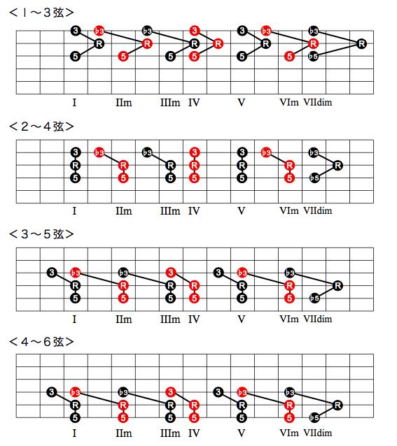 ダイアトニック・コードのダイアグラム|第2転回形(3和音)