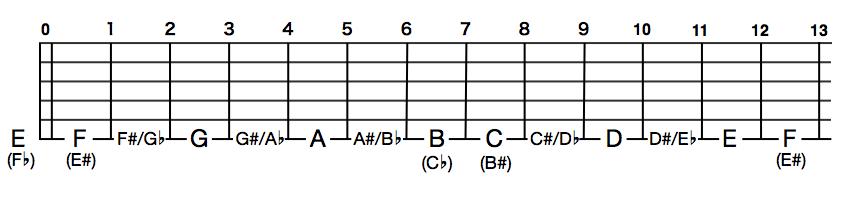 ギターフレットボードでの異名同音