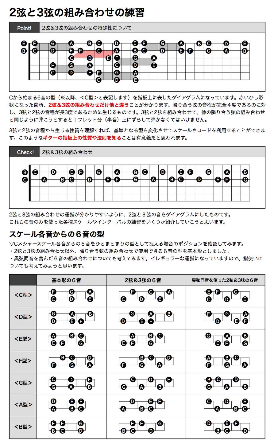 2弦と3弦の組み合わせの練習(導入編)