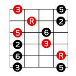3度ポジションでのペンタトニックスケールとメジャーコードの関係
