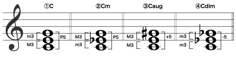3和音の4種類