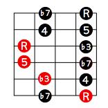 ♭7度ポジションでのペンタトニックスケールとマイナーコードの関係