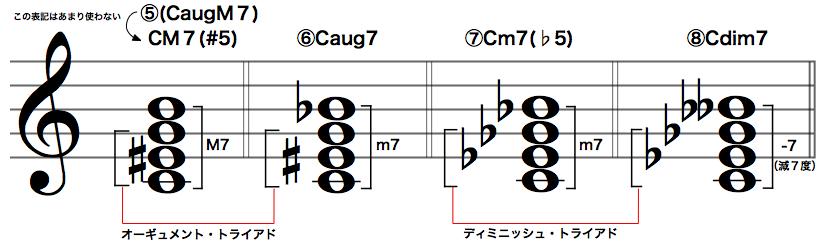 4和音の種類