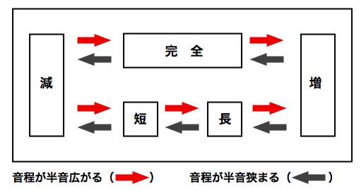 音程の関係図