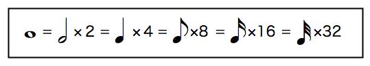 画像:音符の関係