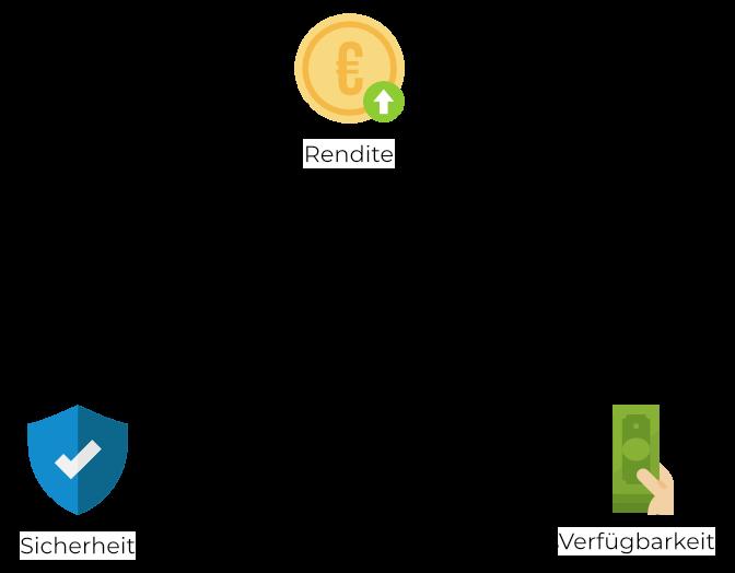 Das magische Dreieck der Geldanlage - Rendite Sicherheit Verfügbarkeit