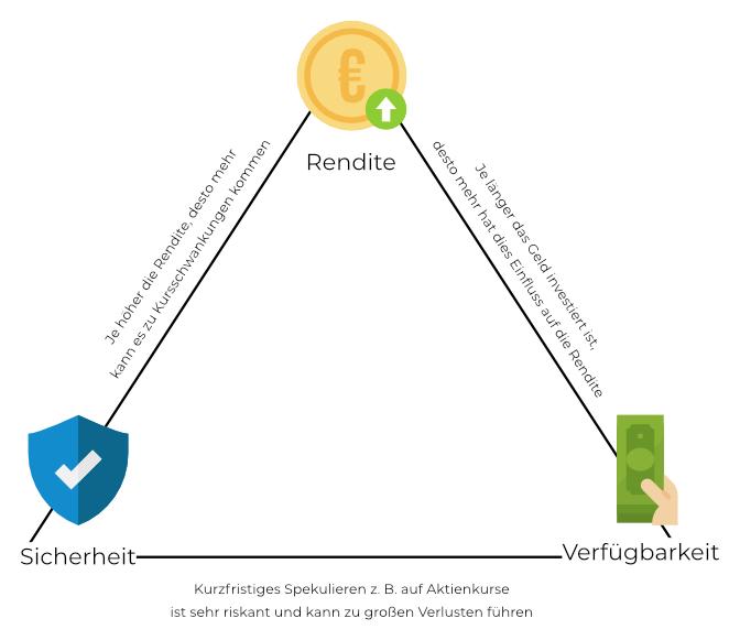 Abhängigkeit der Faktoren der Geldanlage - Rendite Sicherheit Verfügbarkeit - magisches Dreieck der Geldanlage