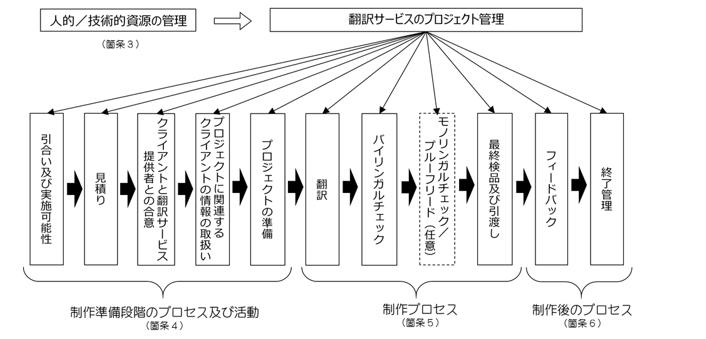 JISで規定しているプロセスの概要と箇条との関係
