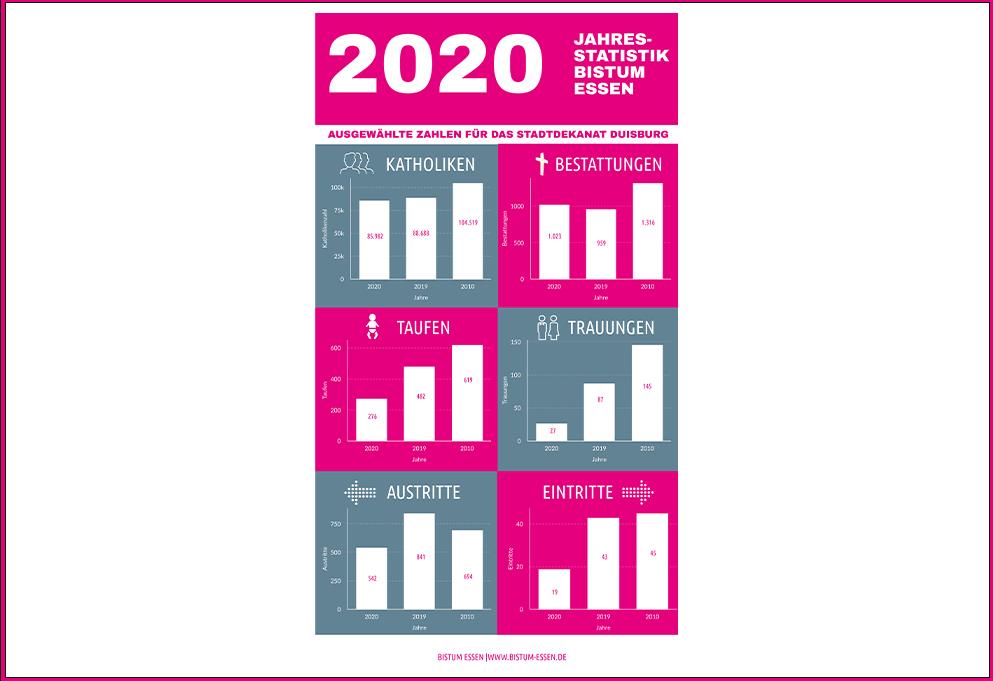 Jahresstatistik 2020 fällt aus dem Rahmen