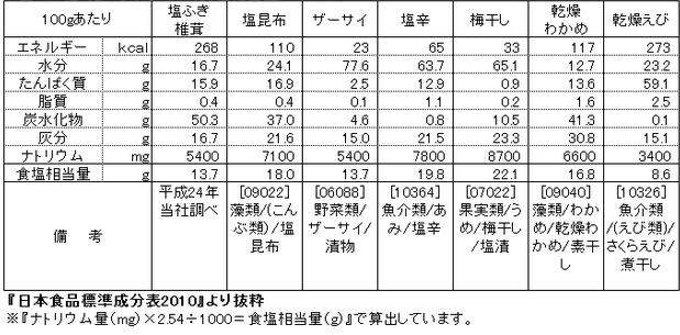 塩ふき椎茸の栄養成分比較