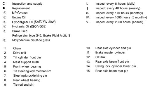 Toyota Forklifts  Service  U0026 Repair Manuals  Wiring