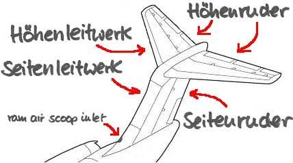 Ein schneller Überblick/Courtesy: MD-80.com