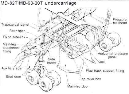 Modifiziertes Hauptfahrwerk der MD-82T/Courtesy: McDonnell Douglas