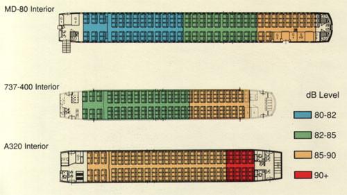 Vergleich beim Kabinenlärmpegel/Courtesy: McDonnell Douglas